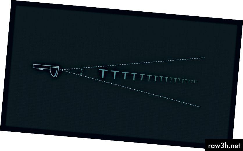 अंतर चळवळ वाढवते आणि सामग्रीची दृश्यमानता कमी करते.