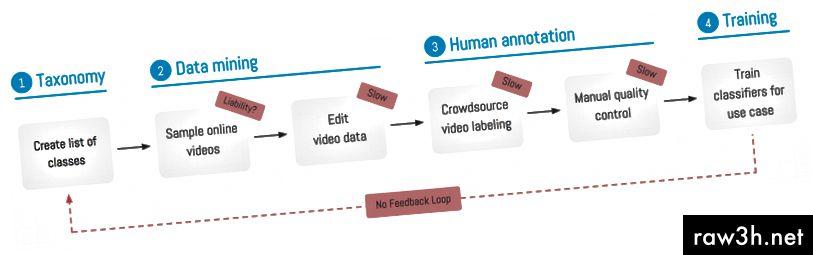 प्रतिमा 1: पारंपारिक डेटा संपादन दृष्टीकोन