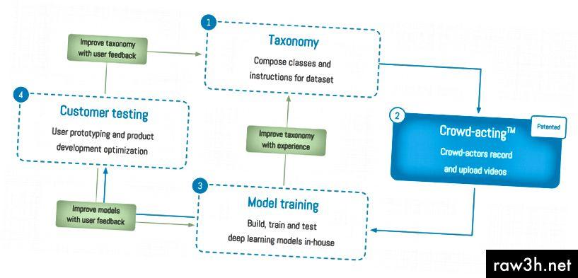 आकृती 3: गर्दीचा अभिनय-डेटा संपादन दृष्टीकोन