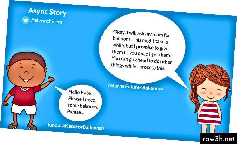 Bob volá asynchronní funkci askKateForBalloons (), která vrací Future <Balloons>