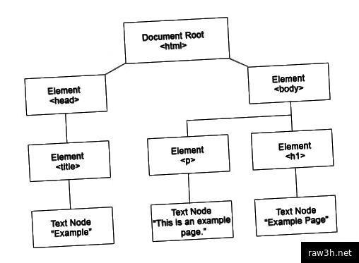 DOM reprezentace jednoduchého souboru .html