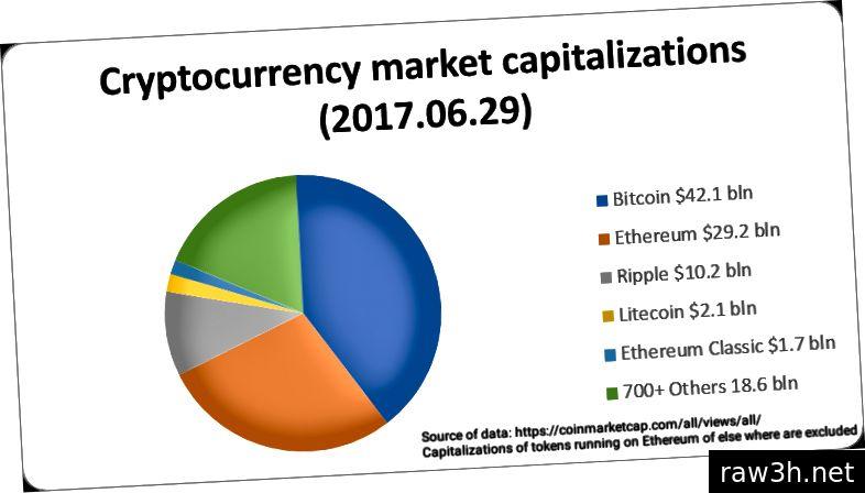 А, ако само тези ранни инвеститори в BTC щяха да видят тази диаграма
