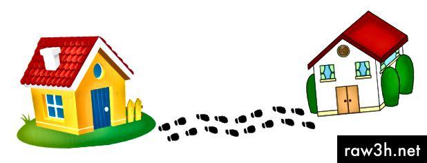 Фигура 1: Обясняване на присъединяване без индекс с метафората на прякото съседно ходене - бързо търсене на физическа памет.