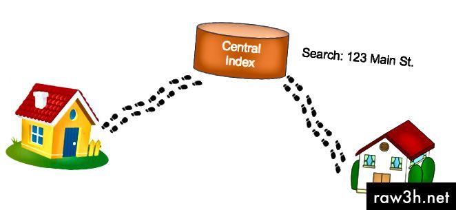 Фигура 3: използване на централен индекс и търсене за намиране на адреса на съседната къща.