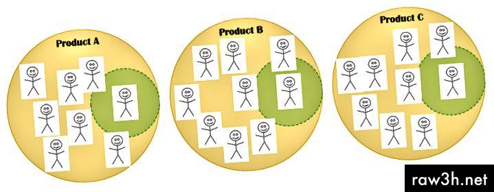 Cada equip de producte (mostrat com a cercle groc) amb 7 a 9 membres de l'equip, almenys un dels quals és una persona de seguretat en forma de T, que es mostra en un cercle verd, però altres persones també participen en la tasca de seguretat.