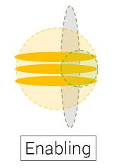 Et tværgående sikkerhedsteam - afbildet lodret i grå - understøtter tre produkthold - afbildet vandret i orange - hvilket resulterer i delt ansvar for sikkerhed - afbildet som en lysegrøn cirkel