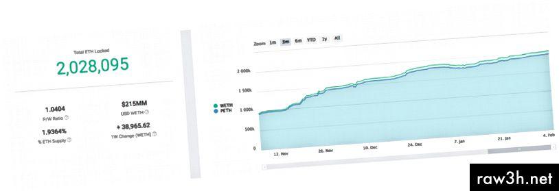 نظرة عامة على مقدار تجمع الأثير (PETH) في نظام Maker ونسبة PETH إلى WETH. مع نسبة P / W عند 1.0404 ، تكون PETH أقوى. المصدر: MKRTools