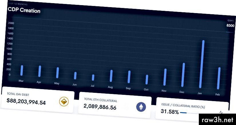 يعد MakerScan واحدًا من العديد من لوحات معلومات Maker ويظهر أن عدد CDPs الذي تم تصنيعه شهريًا قد زاد منذ نوفمبر.