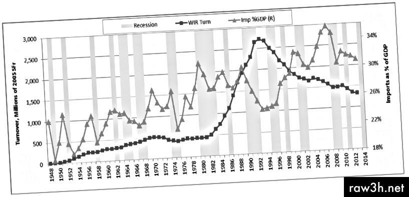 يُظهر سوق الائتمان السويسري البديل الذي يستخدم عملة WIR ، أنه يتحرك عكس التقلبات الدورية للاقتصاد السويسري ، وسرعته ، أو معدل دورانه ، مع توسع الاقتصاد الحقيقي ، والناتج المحلي الإجمالي. المصدر: بوابة البحوث