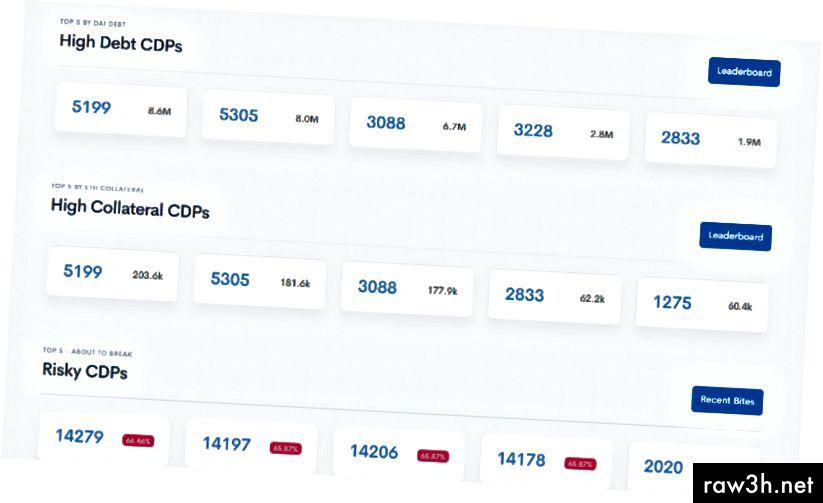 نظرة عامة سريعة على العقود ذات الديون المرتفعة ، والضمانات العالية وتلك التي تمت تصفيتها مؤخرًا أو تعرضها للعض على MakerScan. هذه العقود في فئة الخطرة لديها نسبة ETH إلى DAI أقل من 150 ٪.