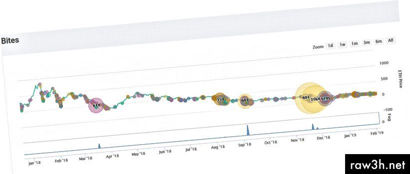 تسارعت وتيرة تنفيذ اللدغات منذ ديسمبر 2018 ، وكان حجم العقود صغيرًا نسبيًا وفقًا لحجم الدوائر. المصدر: MKRtools