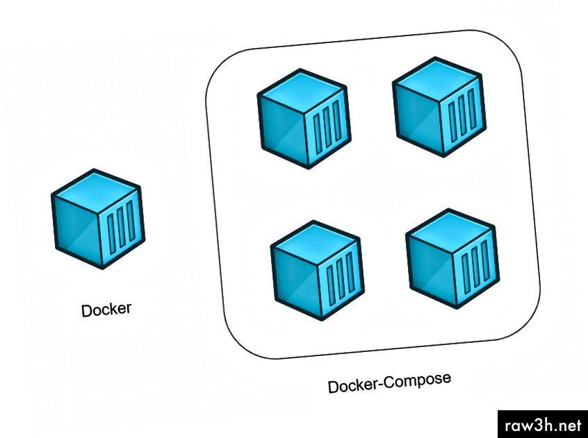 Docker (حاوية فردية) VS Docker-Compose (عدة حاويات)