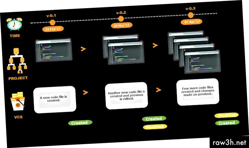 تغيير تاريخ نظام التحكم في الإصدارات (VCS)