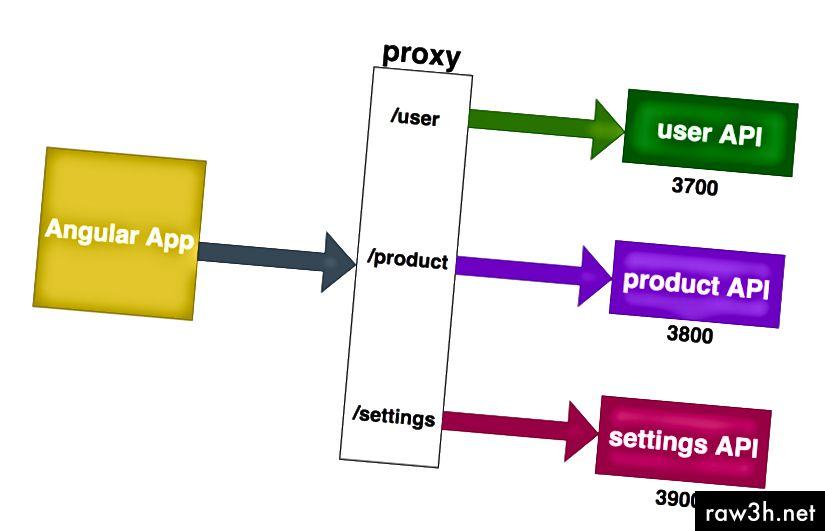 прокси за множество API