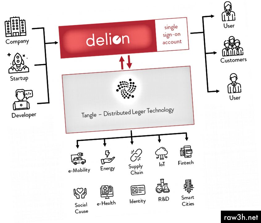 نظرة عامة على الهندسة المعمارية delion.io