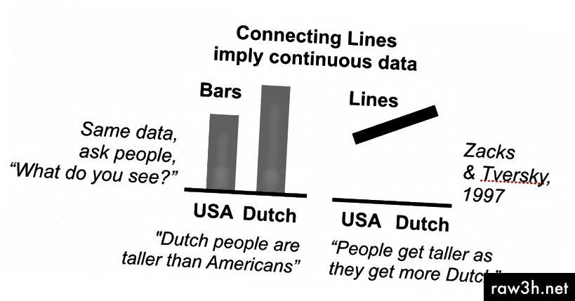 قيم الارتفاع لمواطني البلدين. على محمل الجد ، يقول الناس حرفيا هذا.