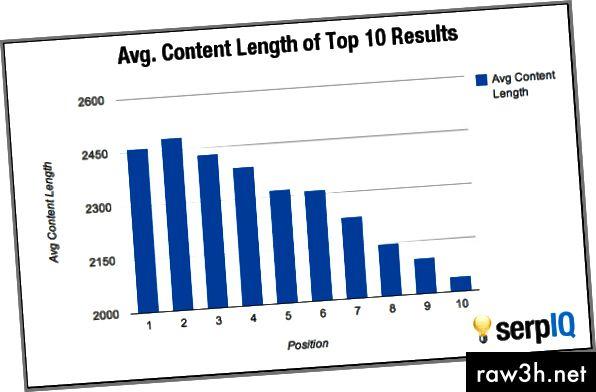 क्या आपकी साइट की सामग्री लंबाई> 2500 है? आप एक लाभ पर हैं :)