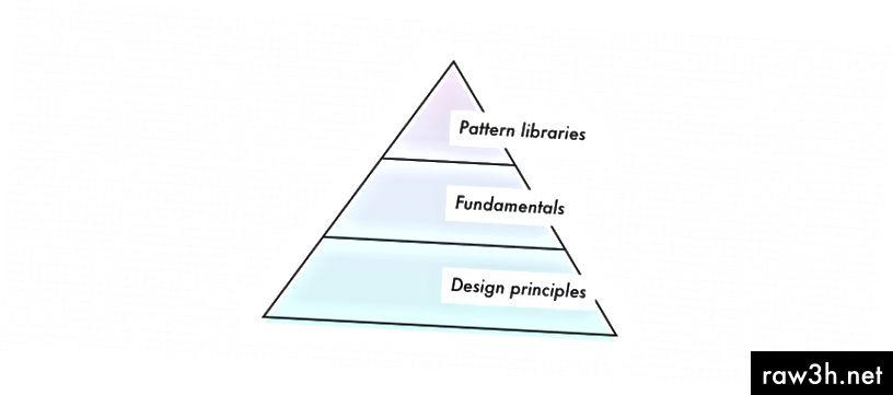 """Описание на изображението: Пирамида с """"принципи на дизайна"""" като долния слой, """"основи"""" в средата и """"библиотеки на шаблони"""" в горната част. Надпис на изображението: За да изградите трайна система, започнете отдолу нагоре: първо определете принципи, след това основи и модели."""