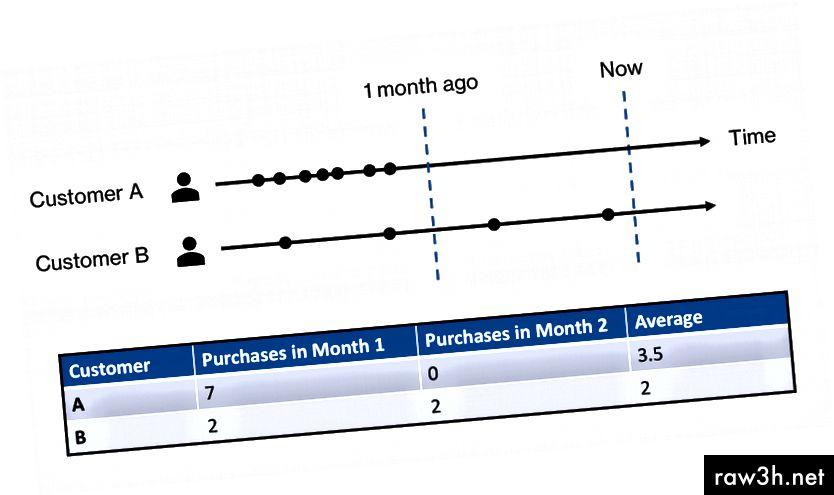 Hành vi mua hàng cho hai khách hàng khác nhau trong khoảng thời gian hai tháng.