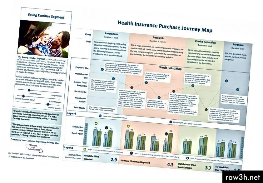 Tato mapa nákupu zdravotního pojištění využívá konkrétní údaje o zpětné vazbě od zákazníka a dobře definovanou personu pro propojení cílů zákazníka s kontaktními body.