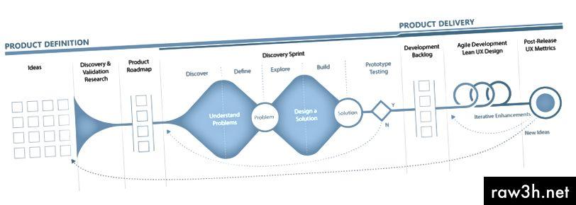 अंत-टू-एंड प्रॉडक्ट डिझाइन प्रक्रिया