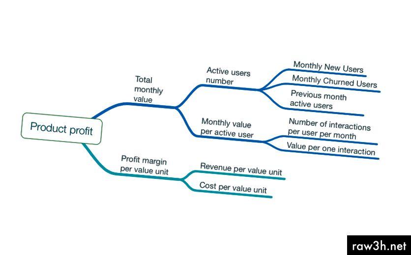 KPI дървесен шаблон, който работи за повечето продукти