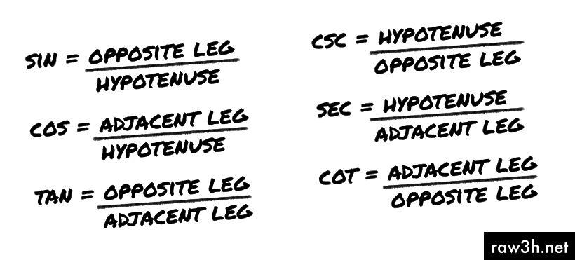 Csc و Sec و Cot هم المتبادلون للخطيئة و Cos و Tan
