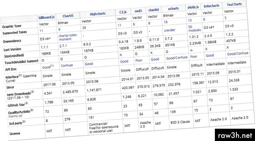 একটি পাঠ্য সারণি প্রদর্শন করতে লিংকে ক্লিক করুন: তুলনা সারণী