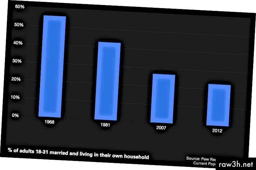 Милениали: Настъпване на възрастта. От Goldman Sachs