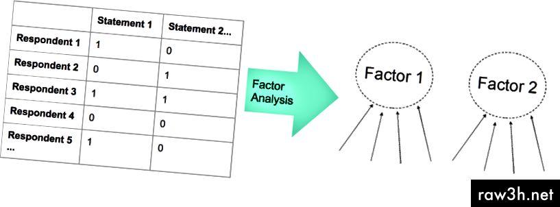 Как ще изглежда таблицата с отговори преди и след PCA