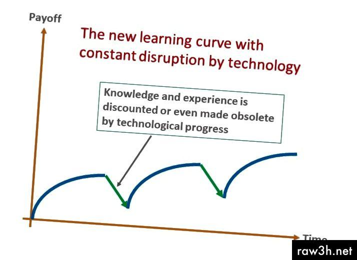Отляво: Стара крива на учене…. Вдясно: Нова крива на обучение на 21-ви век
