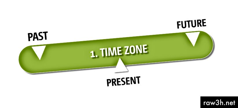 الشكل 2: برنامج التوقيت للمنطقة الزمنية