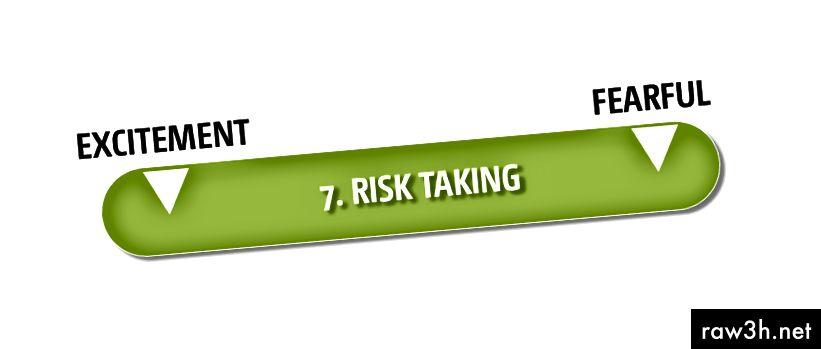 الشكل 8: برنامج أخذ المخاطر