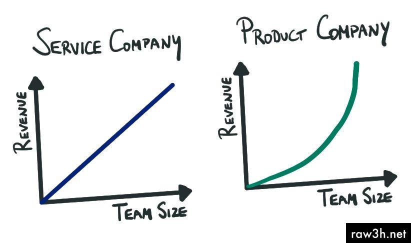 Приходи за дружества за услуги срещу продукти