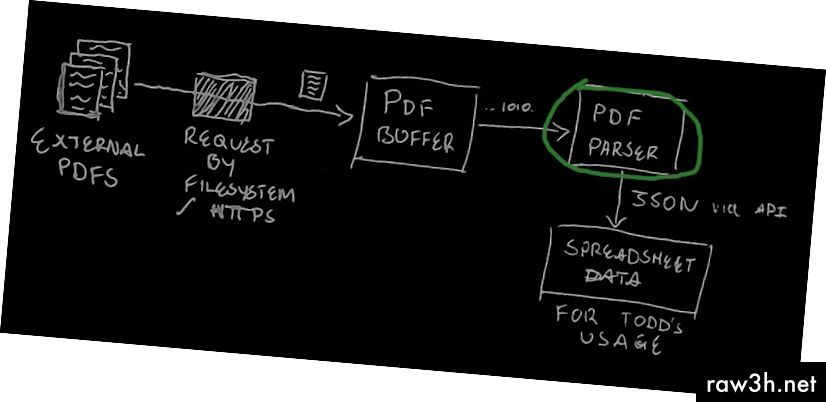 Първоначалната концепция на нашата програма. Няма да изглежда така, когато е направено, но процесът на решаване на проблеми е също толкова важен, колкото и резултатът. Окръглено в зелено: какво ще направим следващото.