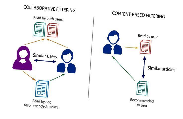 Препоръка на базата на съвместни спрямо съдържанието