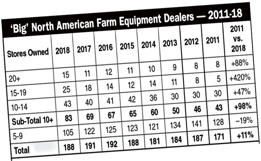 المصدر - farm-equipment.com (https://www.farm-equipment.com/articles/3965-the-biggest-farm-equipment-dealers-in-north-america)