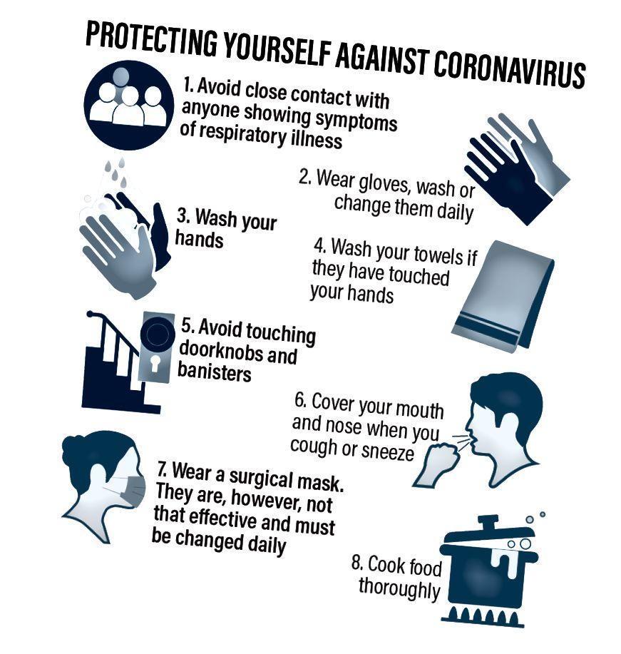 कोरोनाव्हायरसपासून स्वतःचे रक्षण करणे