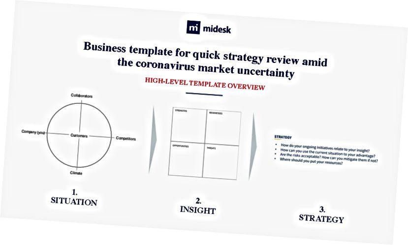 Έλεγχος επιχειρηματικής στρατηγικής από τον Midesk (μέσω Midesk.co).