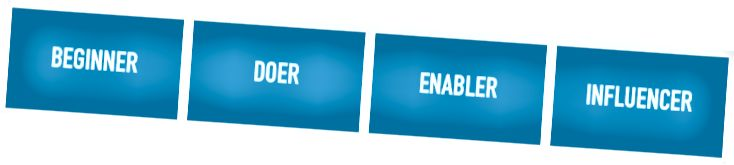 Программалык камсыздоону иштеп чыгуу боюнча командаларда төрт архетип табылды