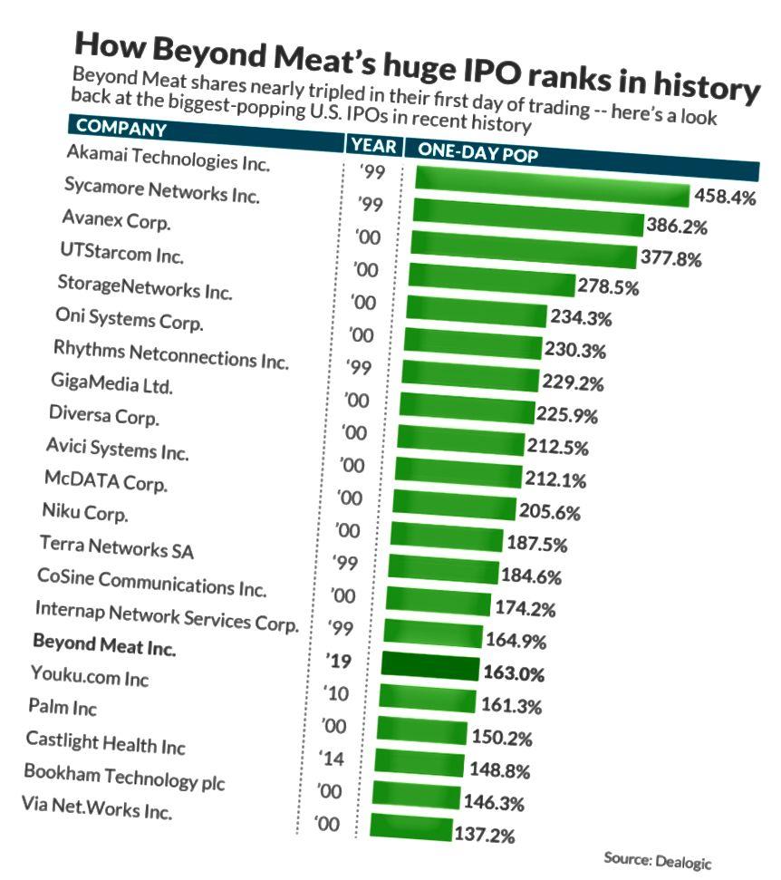 Η IPO Beyond Meat είναι το είδος του αποτελέσματος που δημιουργεί επιπλέον ενδιαφέρον των επενδυτών για να πάρει ένα παρόμοιο αποτέλεσμα από άλλες εταιρείες στον ίδιο χώρο.