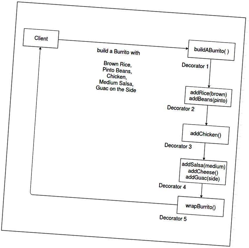 Εικ. 2: Σχεδιασμός συστήματος μοτίβων διακοσμητή