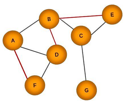 Graf v čase t + n