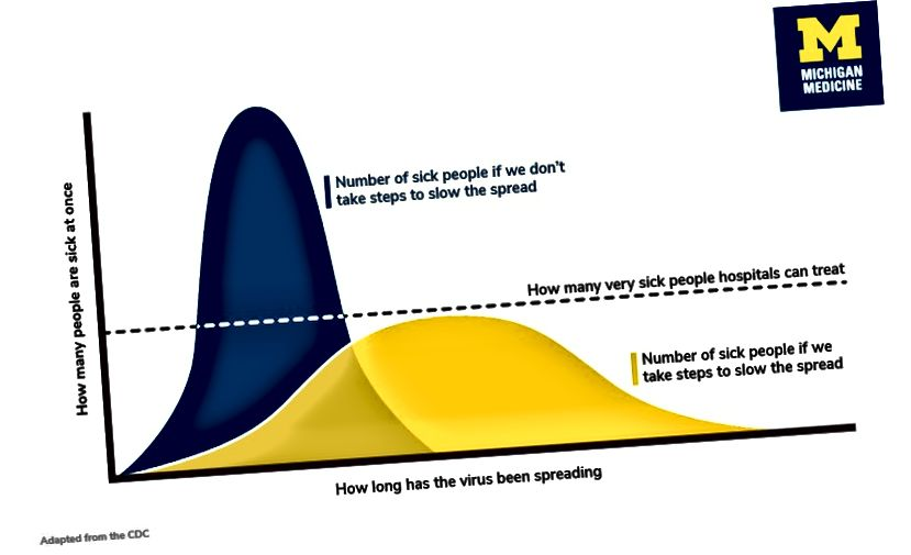"""Sloučení křivky pro COVID-19"" Grafika Stephanie King, z https://healthblog.uofmhealth.org/"