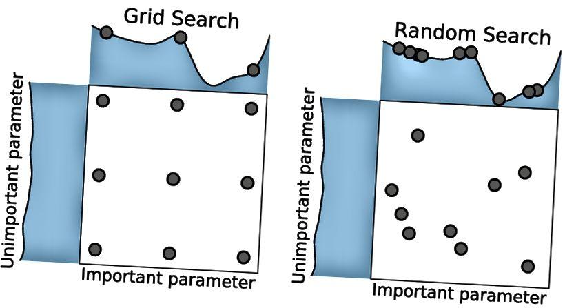 छवि स्रोत: बर्गस्त्र, जे।, बेंगियो, वाई .: हाइपर-पैरामीटर अनुकूलन के लिए यादृच्छिक खोज। जर्नल ऑफ मशीन लर्निंग रिसर्च 13, 281–305 (2012)