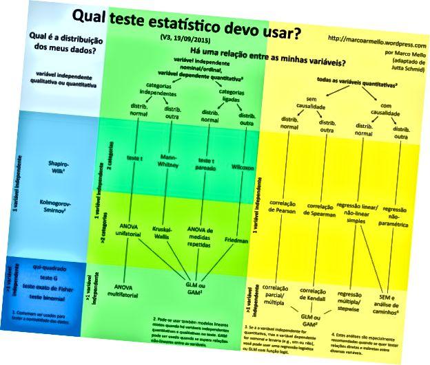 स्रोत: मार्को मेलो (http://marcoarmello.wordpress.com)