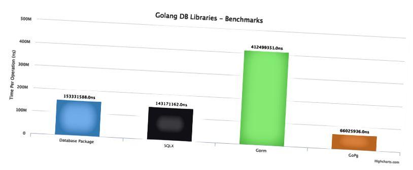 200K rekord lekérdezése egy postgres DB-ből