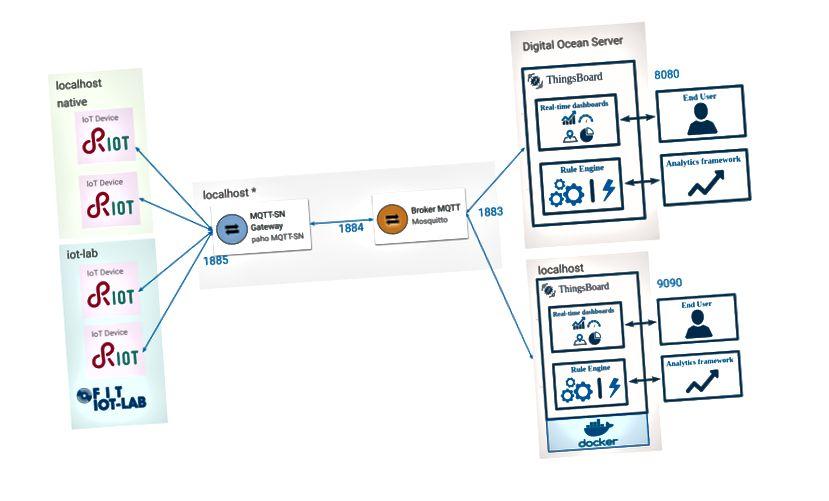 IoT felhőalapú rendszer, amely a Thingsboard, MQTT, RIOT-OS és IoT-LAB használatával működik