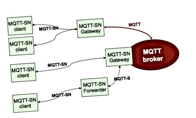 MQTT-SN építészet