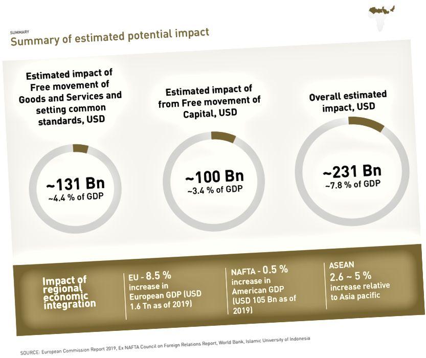Anggaran kesan integrasi ekonomi di MENAP. Imej: Institut Global McKinsey